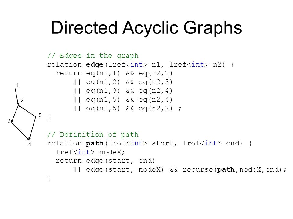 Directed Acyclic Graphs // Edges in the graph relation edge(lref n1, lref n2) { return eq(n1,1) && eq(n2,2) || eq(n1,2) && eq(n2,3) || eq(n1,3) && eq(n2,4) || eq(n1,5) && eq(n2,4) || eq(n1,5) && eq(n2,2) ; } // Definition of path relation path(lref start, lref end) { lref nodeX; return edge(start, end) || edge(start, nodeX) && recurse(path,nodeX,end); } 1 3 4 5 2