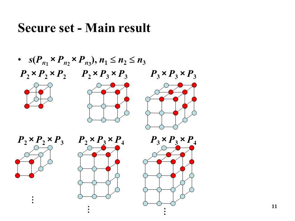 11 Secure set - Main result s(P n 1 × P n 2 × P n 3 ), n 1  n 2  n 3 P 2 × P 2 × P 2 P 2 × P 3 × P 3 P 3 × P 3 × P 3 P 2 × P 2 × P 3 P 2 × P 3 × P 4