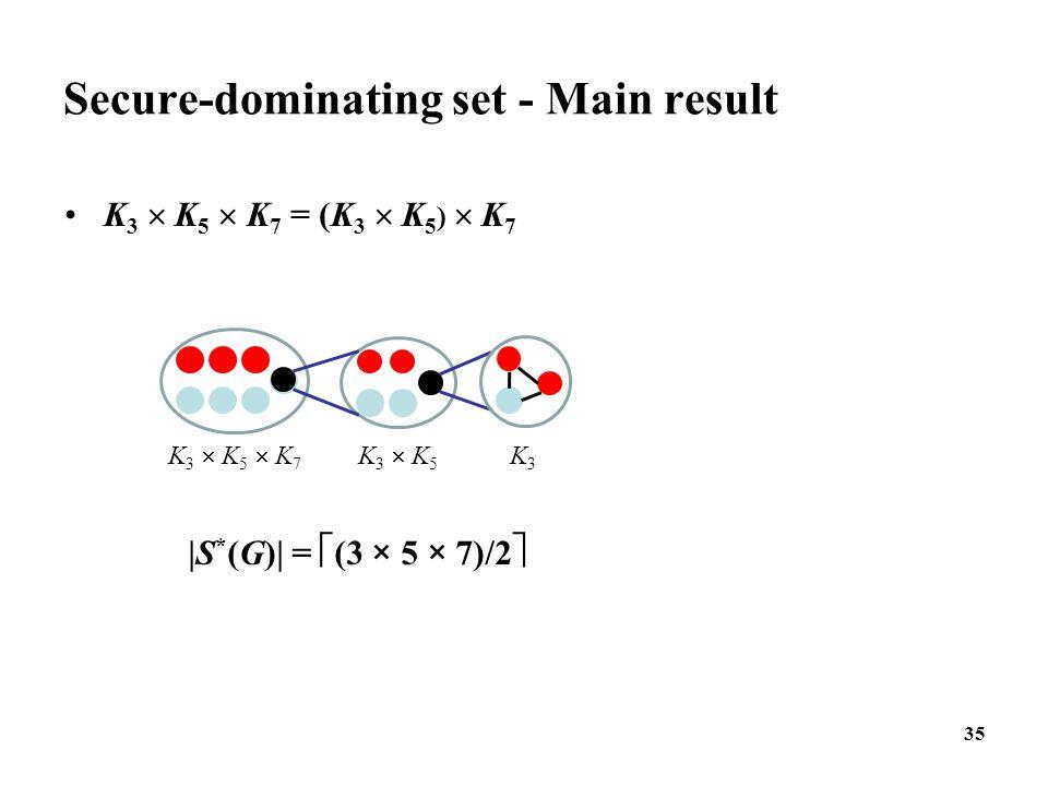 35 Secure-dominating set - Main result K 3  K 5  K 7 = (K 3  K 5 )  K 7 K 3  K 5  K 7 K 3  K 5 K3K3  S * (G)  =  (3 × 5 × 7)/2 