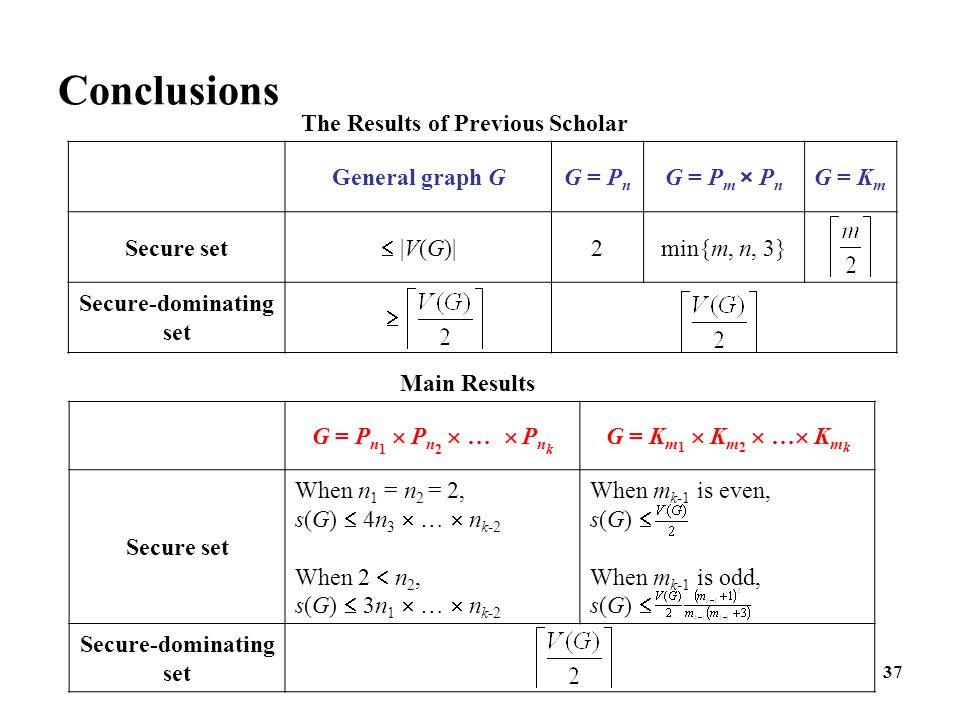 37 Conclusions General graph GG = P n G = P m × P n G = K m Secure set   V(G)  2min{m, n, 3} Secure-dominating set  G = P n 1  P n 2  …  P n k G