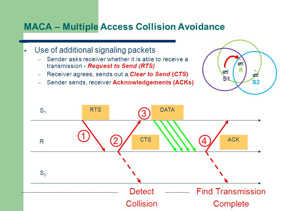 MACA – Multiple Access Collision Avoidance  Use of additional signaling packets – Sender asks receiver whether it is able to receive a transmission -