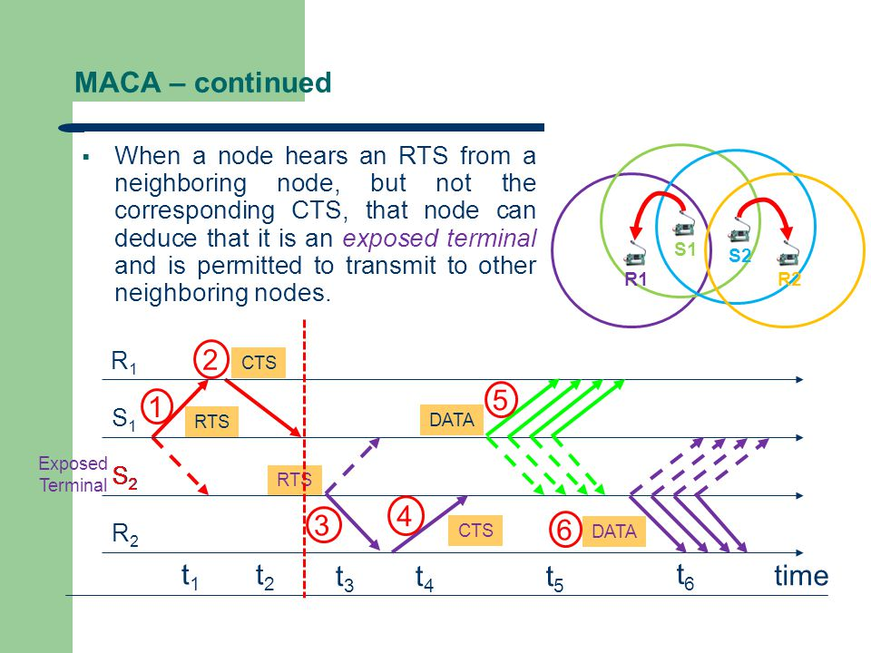 Exposed Terminal MACA – continued  When a node hears an RTS from a neighboring node, but not the corresponding CTS, that node can deduce that it is a