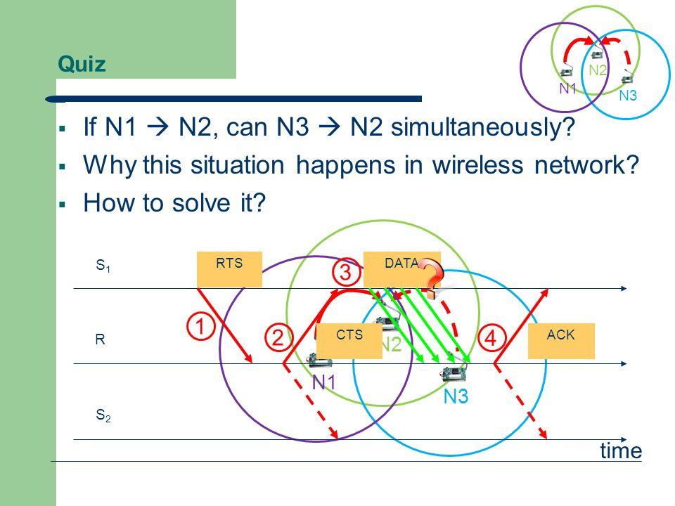 N2 N3 N1 Quiz  If N1  N2, can N3  N2 simultaneously?  Why this situation happens in wireless network?  How to solve it? N2 N3 N1 S1S1 R S2S2 RTS