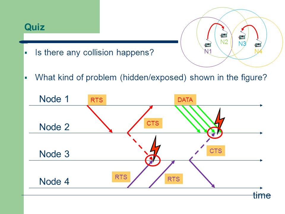 Quiz  Is there any collision happens?  What kind of problem (hidden/exposed) shown in the figure? Node 1 Node 2 Node 3 Node 4 RTS CTS DATA CTS RTS t