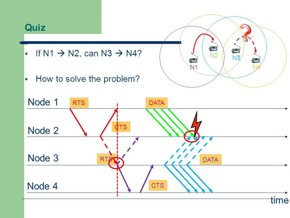 Quiz Node 1 Node 2 Node 3 Node 4 RTS CTS DATA CTS time RTS DATA N1N4 N2 N3  If N1  N2, can N3  N4?  How to solve the problem?