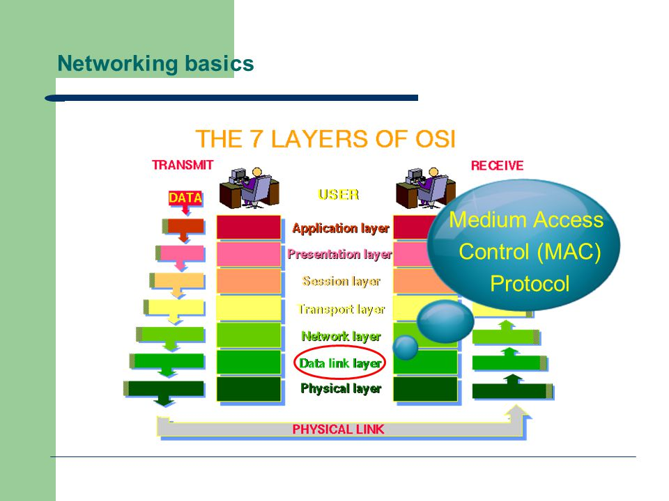 Networking basics Medium Access Control (MAC) Protocol