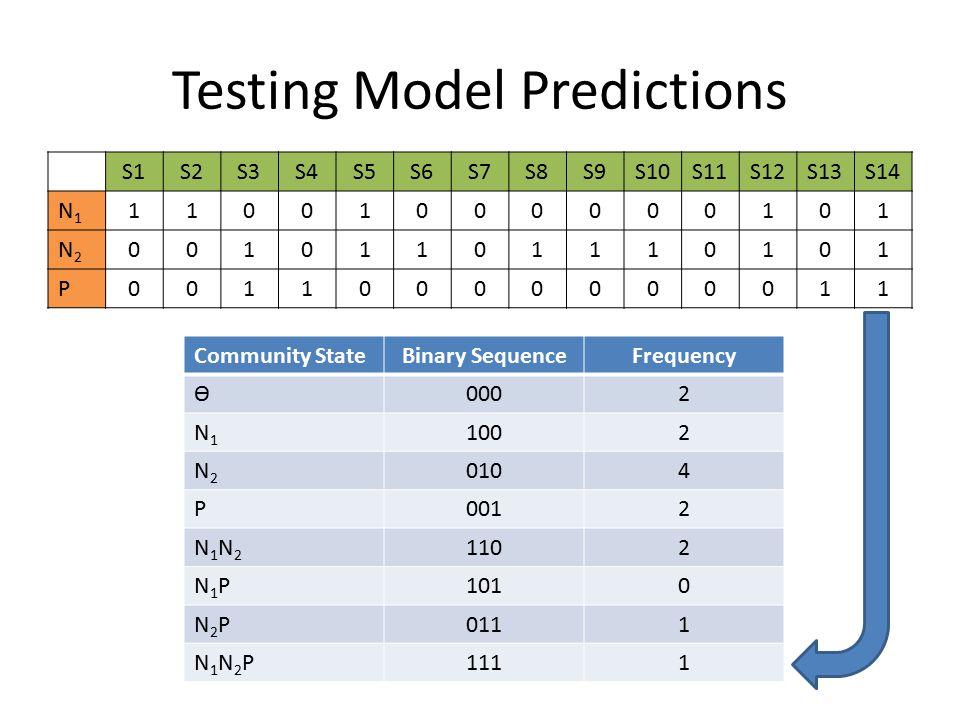 Testing Model Predictions S1S2S3S4S5S6S7S8S9S10S11S12S13S14 N1N1 11001000000101 N2N2 00101101110101 P00110000000011 Community StateBinary SequenceFrequency Ѳ0002 N1N1 1002 N2N2 0104 P0012 N1N2N1N2 1102 N1PN1P1010 N2PN2P0111 N1N2PN1N2P1111