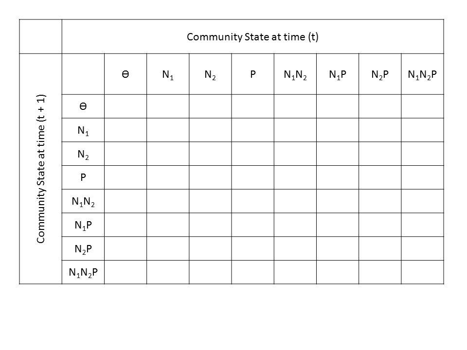 Community State at time (t) Community State at time (t + 1) ѲN1N1 N2N2 PN1N2N1N2 N1PN1PN2PN2PN1N2PN1N2P Ѳ N1N1 N2N2 P N1N2N1N2 N1PN1P N2PN2P N1N2PN1N2P