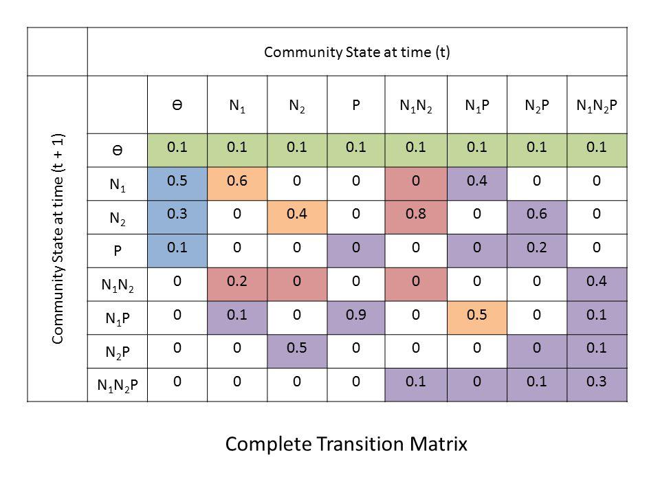 Community State at time (t) Community State at time (t + 1) ѲN1N1 N2N2 PN1N2N1N2 N1PN1PN2PN2PN1N2PN1N2P Ѳ 0.1 N1N1 0.50.60000.400 N2N2 0.300.400.800.60 P 0.1000000.20 N1N2N1N2 0 000000.4 N1PN1P 00.100.900.500.1 N2PN2P 000.500000.1 N1N2PN1N2P 0000 0 0.3 Complete Transition Matrix