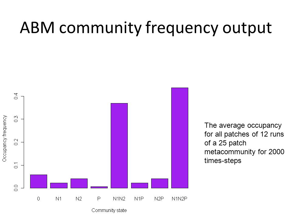 ABM community frequency output The average occupancy for all patches of 12 runs of a 25 patch metacommunity for 2000 times-steps