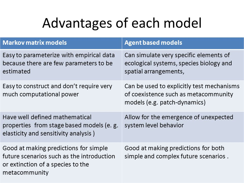 Advantages of each model Markov matrix modelsAgent based models Easy to parameterize with empirical data because there are few parameters to be estimated Can simulate very specific elements of ecological systems, species biology and spatial arrangements, Easy to construct and don't require very much computational power Can be used to explicitly test mechanisms of coexistence such as metacommunity models (e.g.