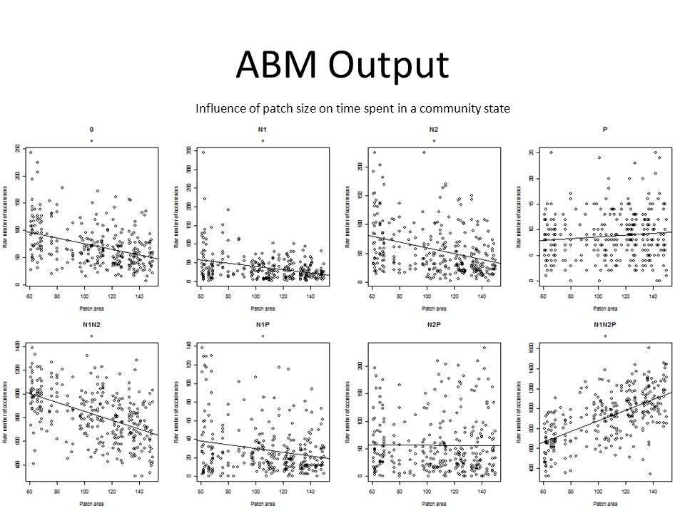ABM Output Influence of patch size on time spent in a community state