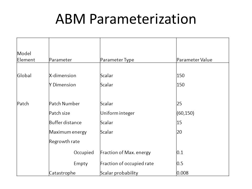 ABM Parameterization Model ElementParameterParameter TypeParameter Value GlobalX-dimension Scalar150 Y DimensionScalar150 PatchPatch NumberScalar25 Patch sizeUniform integer(60,150) Buffer distanceScalar15 Maximum energyScalar20 Regrowth rate OccupiedFraction of Max.