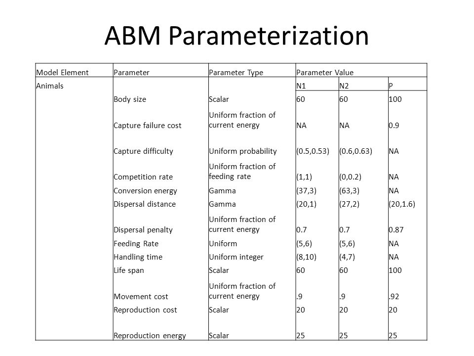 ABM Parameterization Model ElementParameterParameter TypeParameter Value Animals N1N2P Body sizeScalar60 100 Capture failure cost Uniform fraction of current energyNA 0.9 Capture difficultyUniform probability(0.5,0.53)(0.6,0.63)NA Competition rate Uniform fraction of feeding rate(1,1)(0,0.2)NA Conversion energyGamma(37,3)(63,3)NA Dispersal distanceGamma(20,1)(27,2)(20,1.6) Dispersal penalty Uniform fraction of current energy0.7 0.87 Feeding RateUniform(5,6) NA Handling timeUniform integer(8,10)(4,7)NA Life spanScalar60 100 Movement cost Uniform fraction of current energy.9.92 Reproduction costScalar20 Reproduction energyScalar25