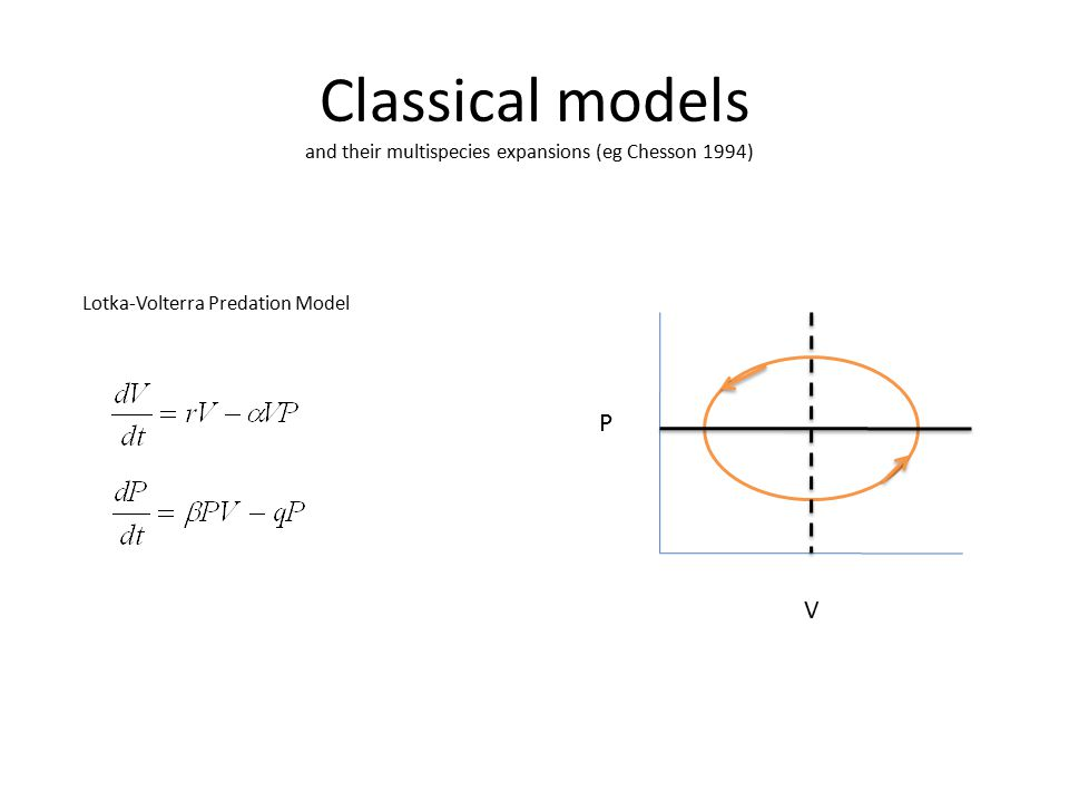Classical models and their multispecies expansions (eg Chesson 1994) V P Lotka-Volterra Predation Model