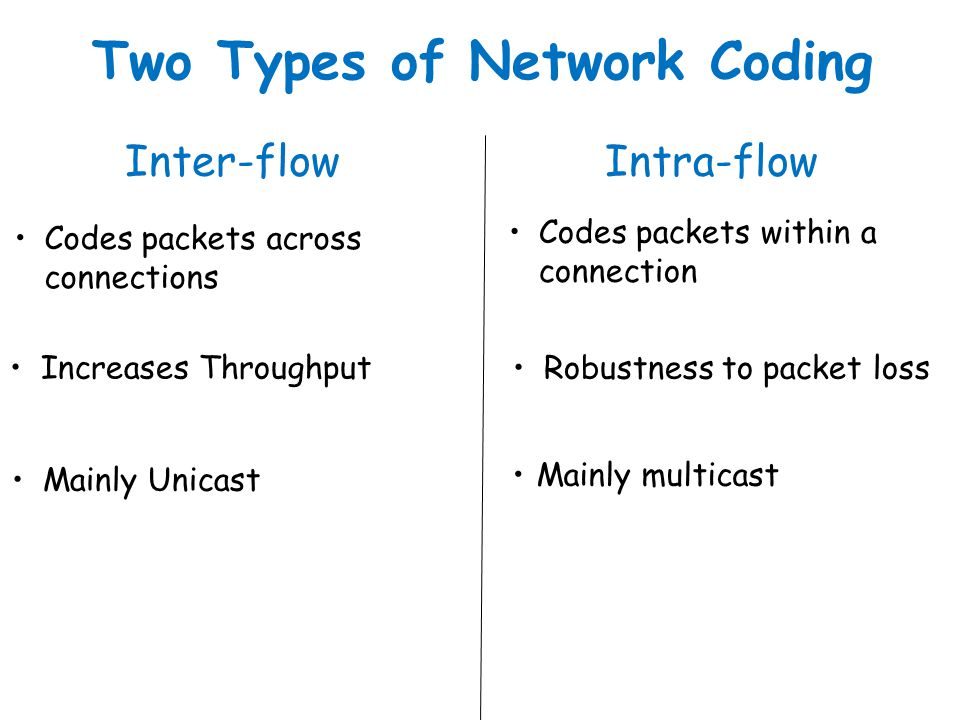 Codes packets across connections Mainly Unicast Inter-flow Two Types of Network Coding Increases Throughput Codes packets within a connection Mainly m