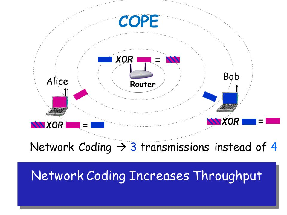 COPE Router Network Coding  3 transmissions instead of 4 XOR = = = Network Coding Increases Throughput Alice Bob