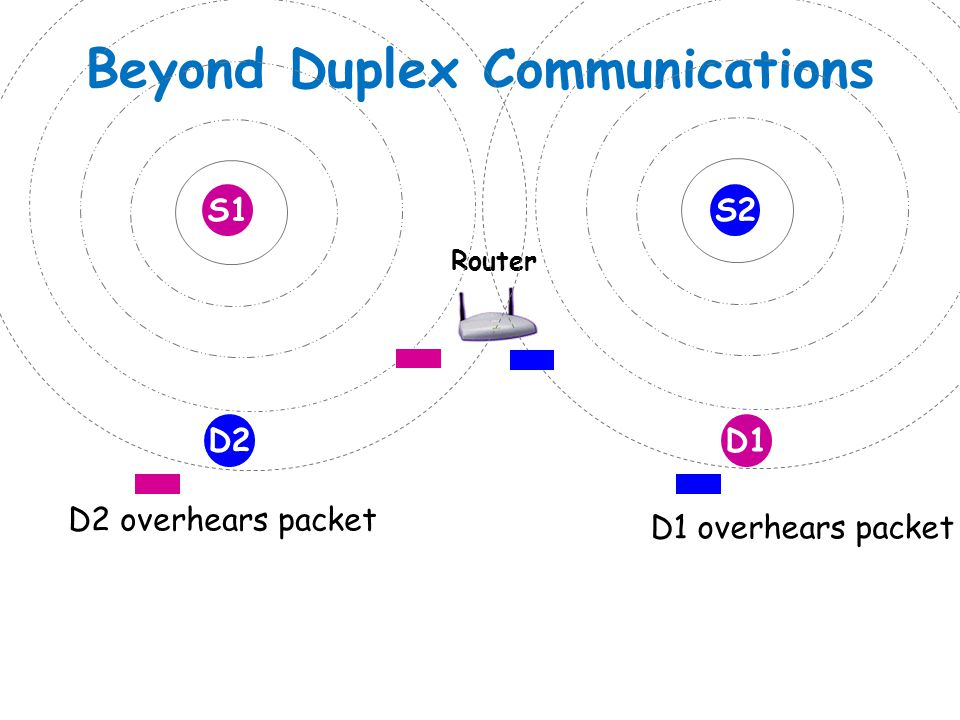 Beyond Duplex Communications S1S2 D1 D2 Router D2 overhears packet D1 overhears packet
