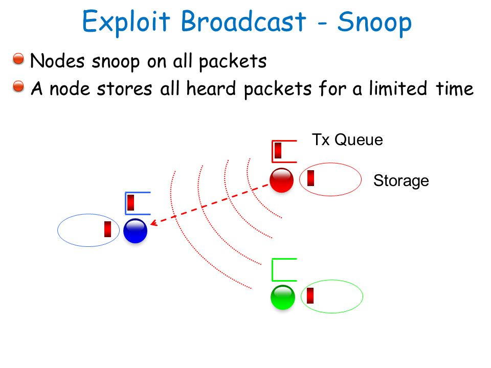 Nodes snoop on all packets A node stores all heard packets for a limited time Exploit Broadcast - Snoop Storage Tx Queue