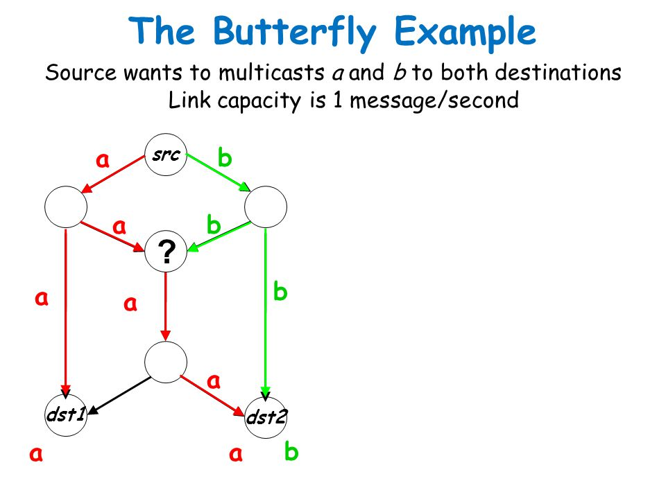 The Butterfly Example Source wants to multicasts a and b to both destinations src dst1 dst2 a b a a a a b b ? aa b Link capacity is 1 message/second