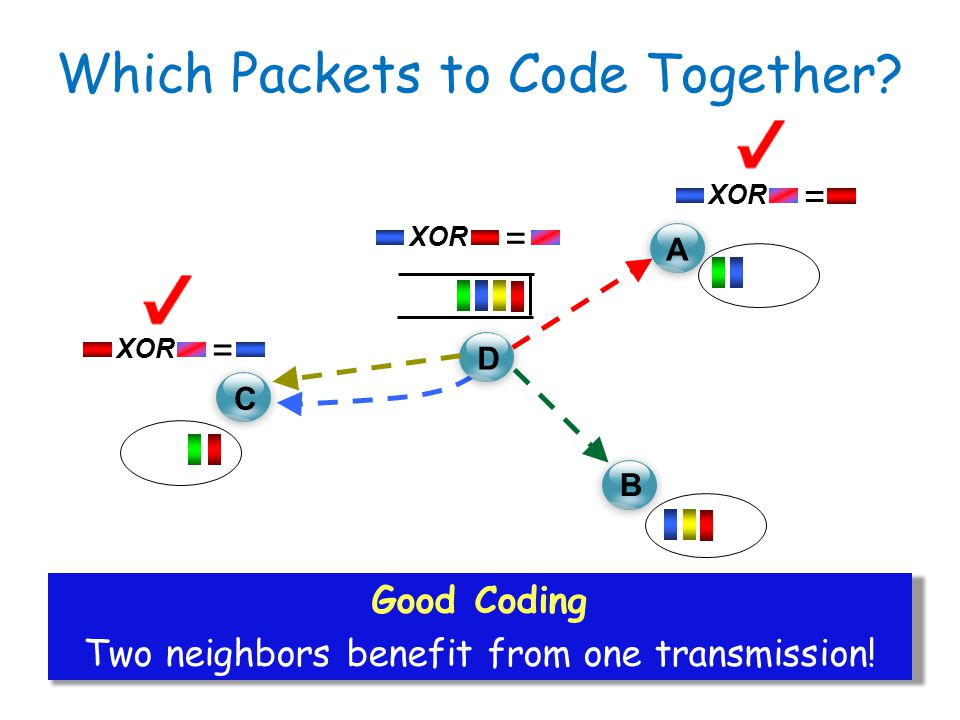 C D A B XOR = = = Good Coding Two neighbors benefit from one transmission! Which Packets to Code Together?