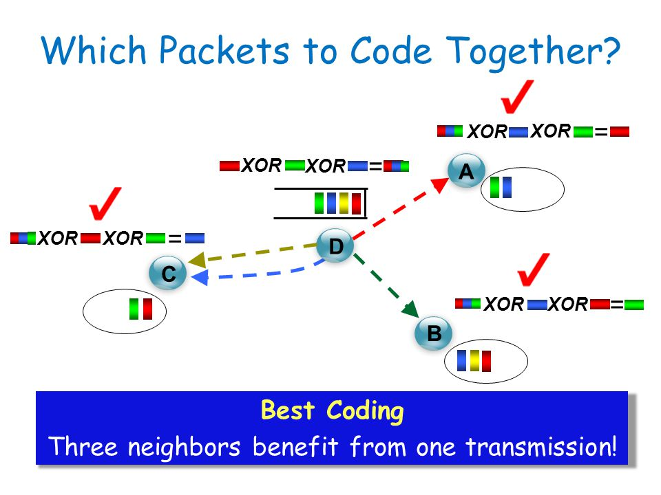 C D A B XOR = = = = Best Coding Three neighbors benefit from one transmission! Which Packets to Code Together?