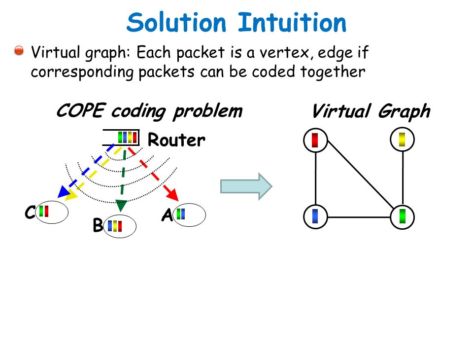 Solution Intuition Virtual graph: Each packet is a vertex, edge if corresponding packets can be coded together Router A B C COPE coding problem Virtua