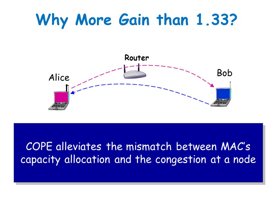 Why More Gain than 1.33? 802.11 MAC is fair  1/3 capacity for each node Without COPE, router needs to send twice as much as George or Willy  Router