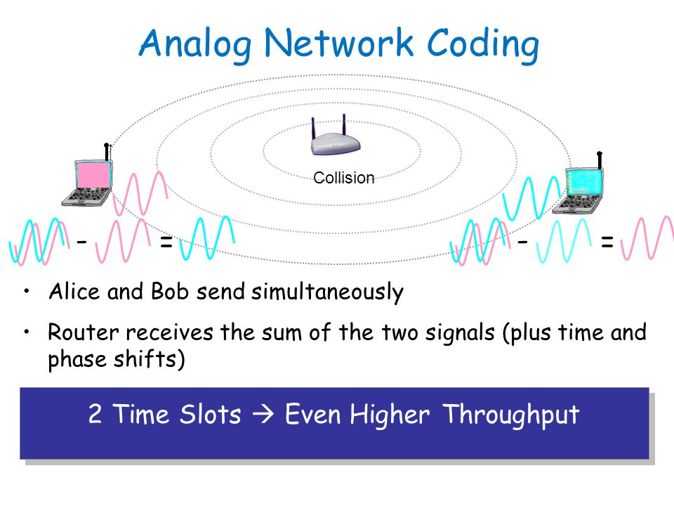 Alice and Bob send simultaneously Router receives the sum of the two signals (plus time and phase shifts) Router amplifies and forwards Alice subtract