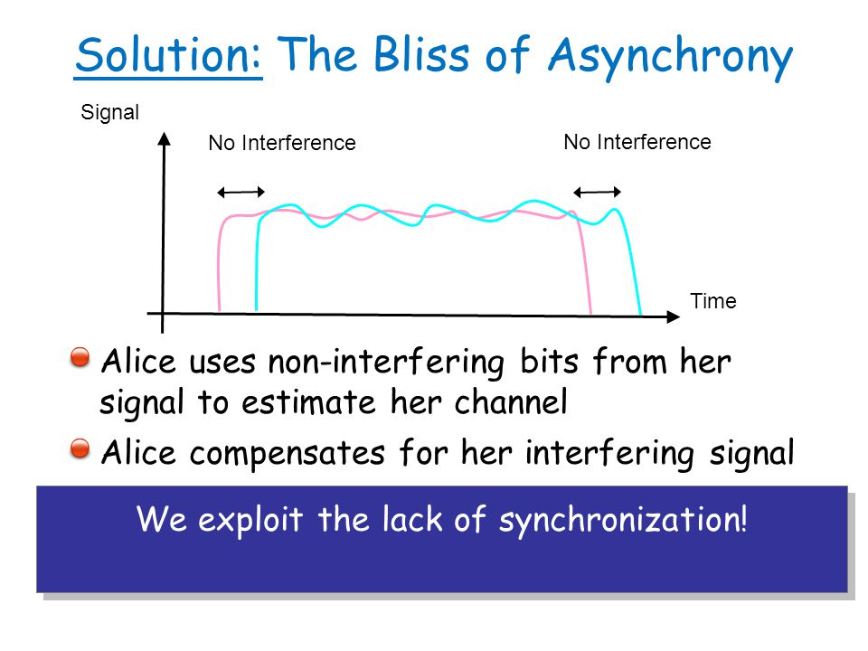 Solution: The Bliss of Asynchrony Alice uses non-interfering bits from her signal to estimate her channel Alice compensates for her interfering signal