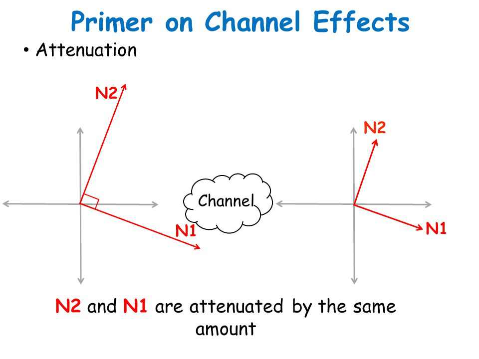 Primer on Channel Effects Attenuation N2 and N1 are attenuated by the same amount Channel N2 N1 N2 N1