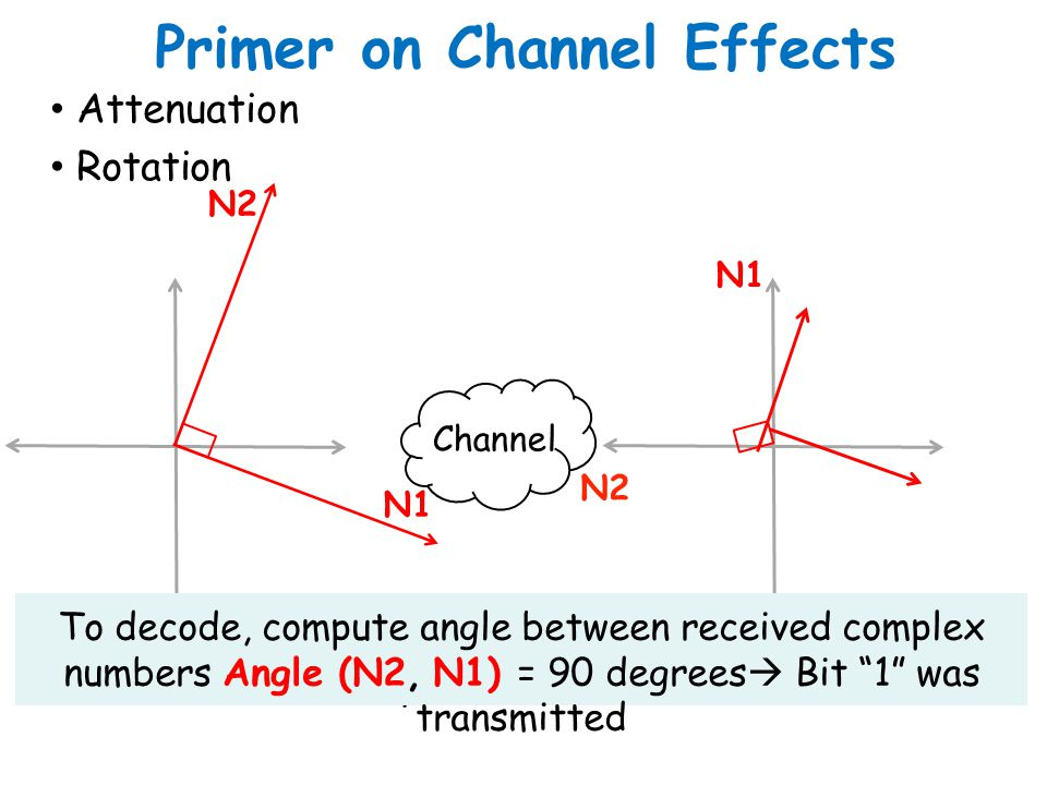 Primer on Channel Effects Attenuation Rotation Angle between complex numbers is preserved Channel N2 N1 N2 N1 To decode, compute angle between receive