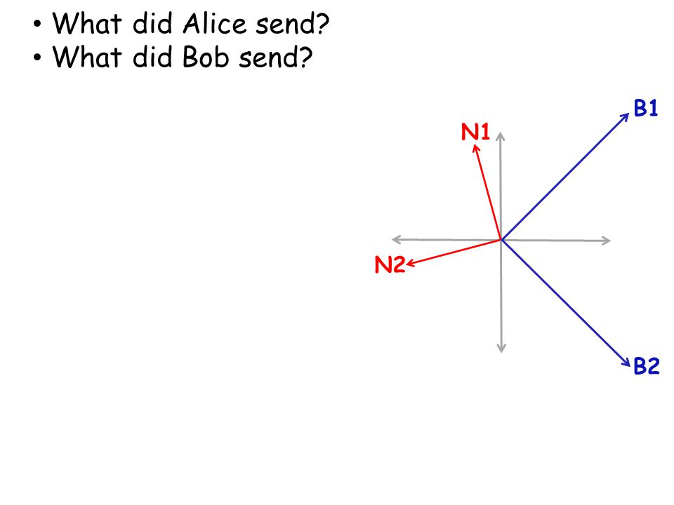 What did Alice send? What did Bob send? N1 N2 B1 B2