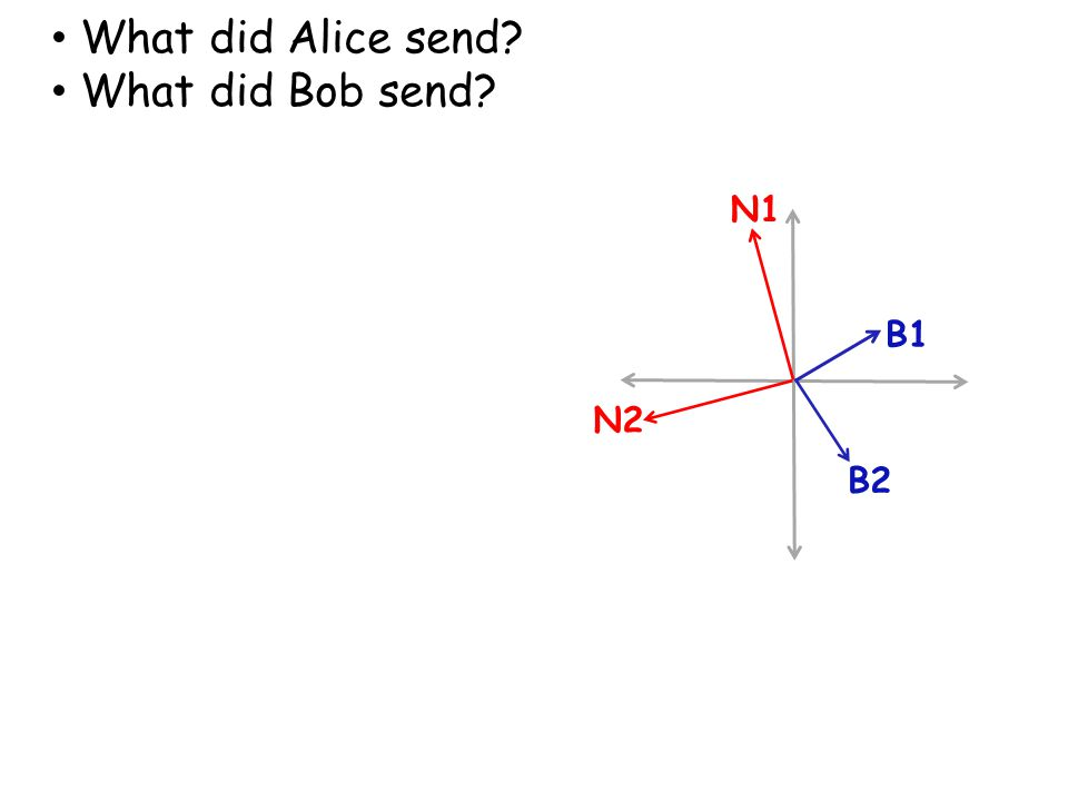 B1 N1 B2 N2 What did Alice send? What did Bob send?
