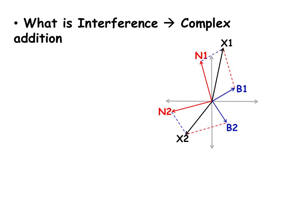 What is Interference  Complex addition B1 N1 X1 X2 B2 N2