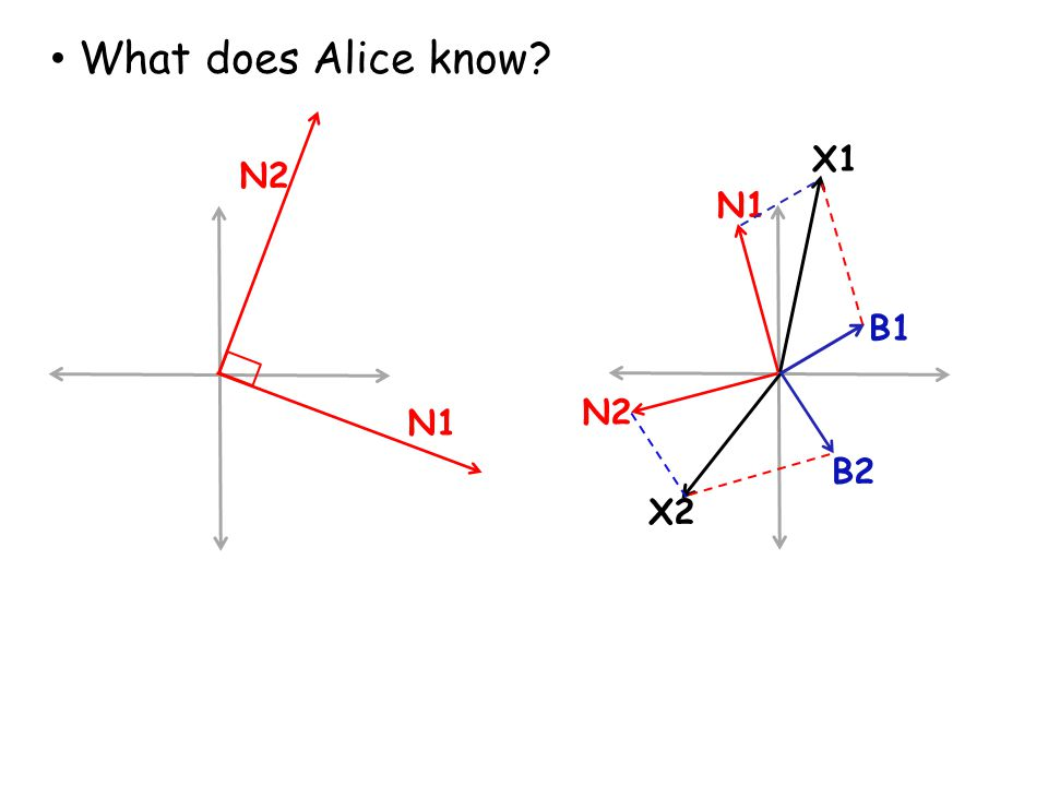 N1 What does Alice know? B1 N1 X1 X2 B2 N2