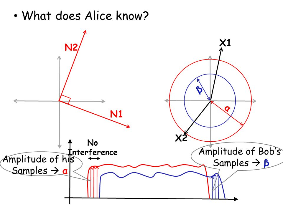 N1 What does Alice know? Amplitude of his Samples  α Amplitude of Bob's Samples  β No Interference α β X1 X2
