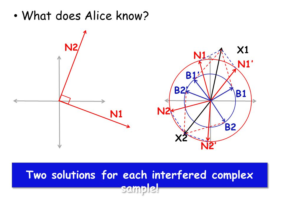 N1 N2 Alice finds solutions for X1 and X2 What does Alice know? Two solutions for each interfered complex sample! N1' B1' B1 N1 X1 X2 B2 N2 N2' B2'