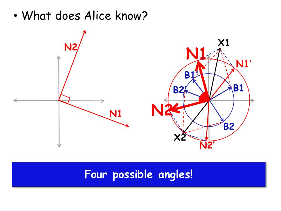 N1 N2 Alice finds solutions for X1 and X2 What does Alice know? Four possible angles! B1 N1 X1 X2 B2 N2 B1' N1' N2' B2'