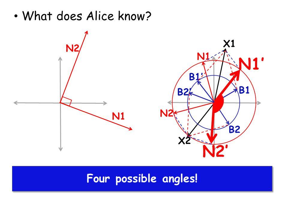 N1 N2 Alice finds solutions for X1 and X2 What does Alice know? Four possible angles! B1 N1 X1 X2 B2 N2 B1' N2' B2' N1'