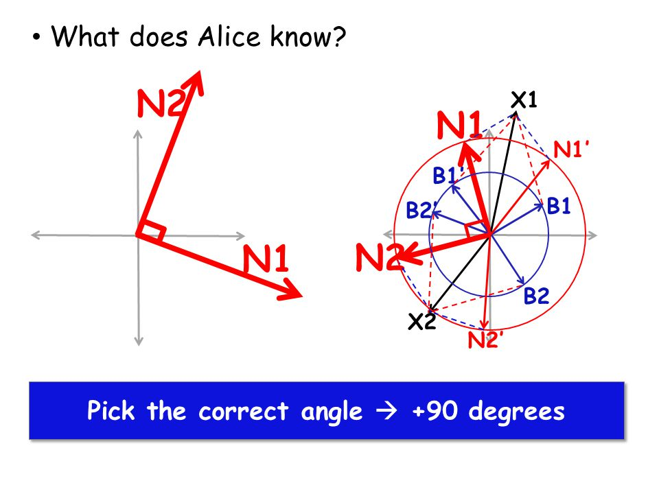 What does Alice know? B1 N1 X1 X2 B2 N2 B1' N1' N2' B2' N1 N2 Pick the correct angle  +90 degrees