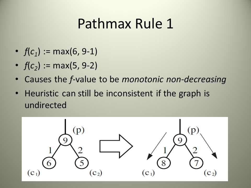Pathmax Rule 1 f(c 1 ) := max(6, 9-1) f(c 2 ) := max(5, 9-2) Causes the f-value to be monotonic non-decreasing Heuristic can still be inconsistent if