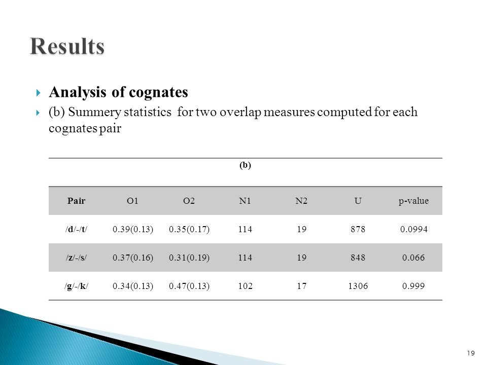  Analysis of cognates  (b) Summery statistics for two overlap measures computed for each cognates pair (b) PairO1O2N1N2Up-value /d/-/t/0.39(0.13)0.35(0.17)114198780.0994 /z/-/s/0.37(0.16)0.31(0.19)114198480.066 /g/-/k/0.34(0.13)0.47(0.13)1021713060.999 19
