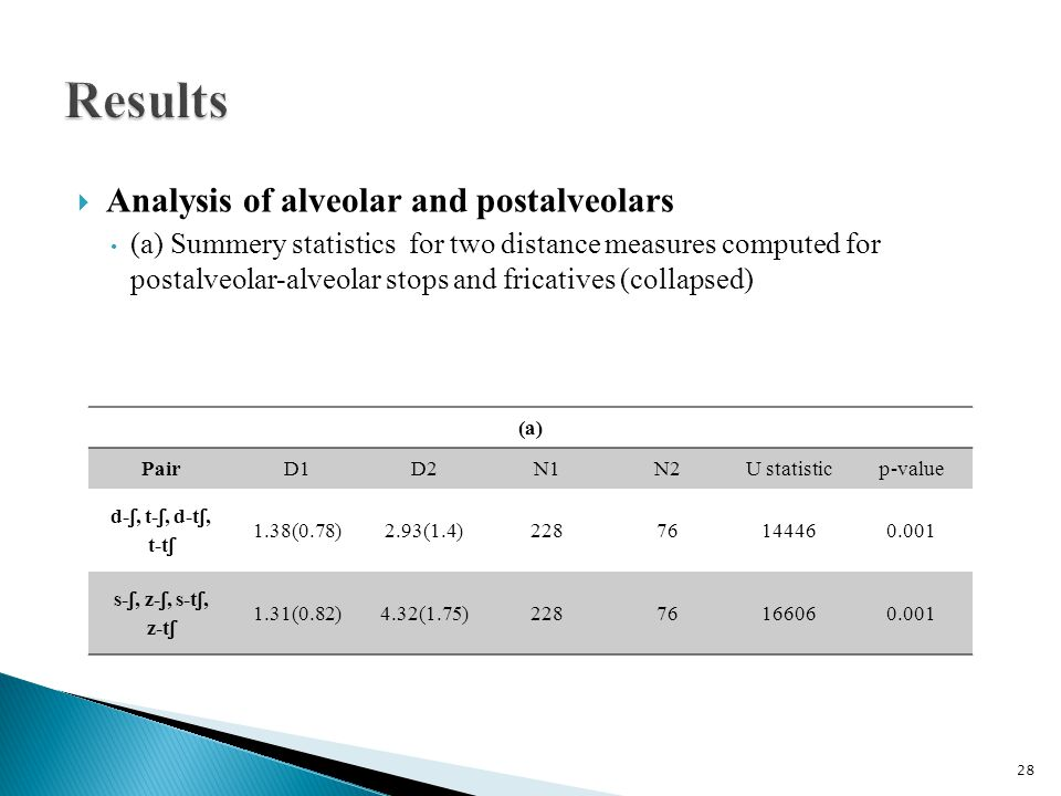  Analysis of alveolar and postalveolars (a) Summery statistics for two distance measures computed for postalveolar-alveolar stops and fricatives (collapsed) (a) PairD1D2N1N2U statisticp-value d- ʃ, t- ʃ, d-t ʃ, t-t ʃ 1.38(0.78)2.93(1.4)22876144460.001 s- ʃ, z- ʃ, s-t ʃ, z-t ʃ 1.31(0.82)4.32(1.75)22876166060.001 28