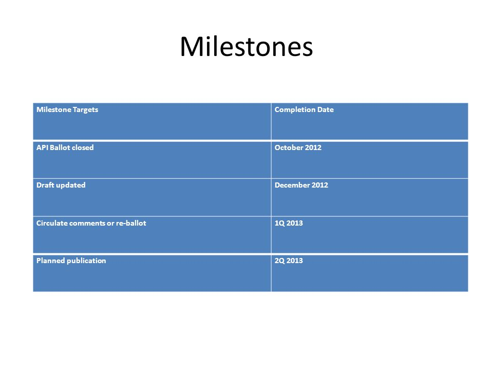 Milestones Milestone TargetsCompletion Date API Ballot closedOctober 2012 Draft updatedDecember 2012 Circulate comments or re-ballot1Q 2013 Planned pu