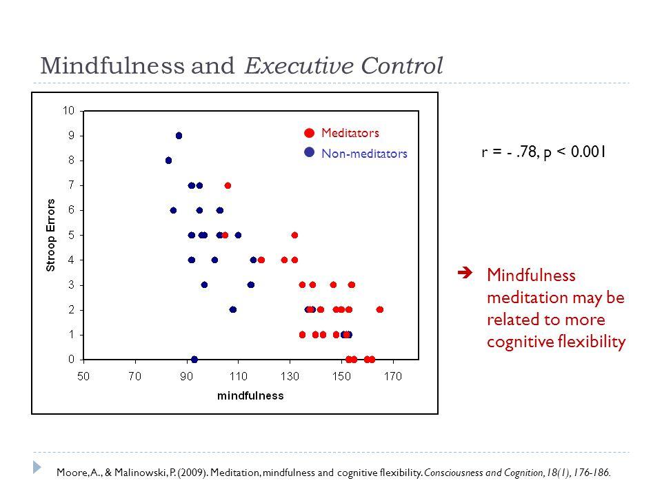 r = -.78, p < 0.001 Mindfulness and Executive Control Moore, A., & Malinowski, P.