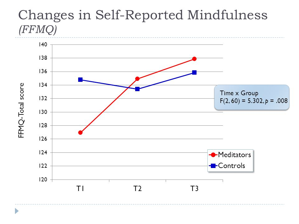 Changes in Self-Reported Mindfulness (FFMQ) FFMQ-Total score Time x Group F(2, 60) = 5.302, p =.008