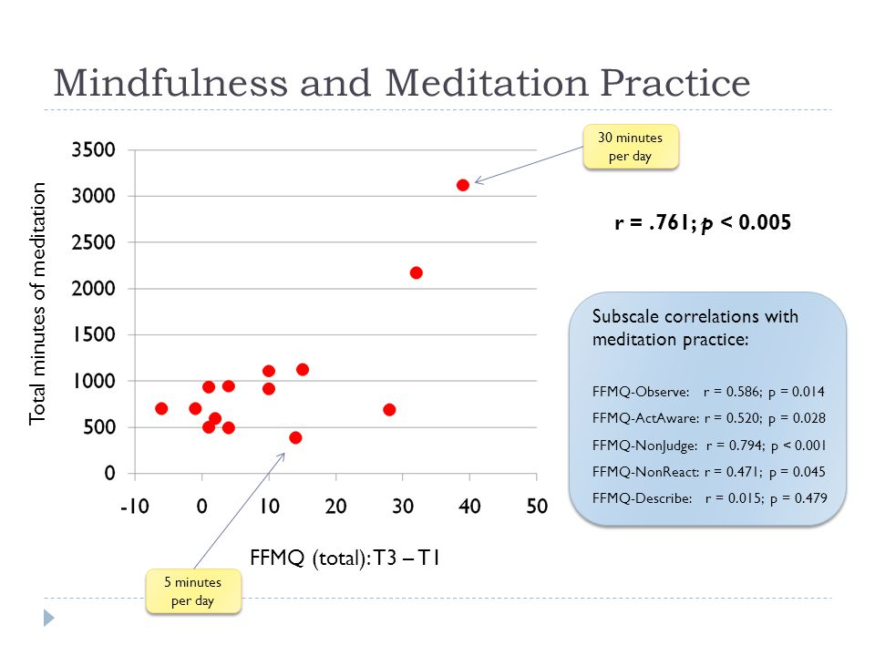 Mindfulness and Meditation Practice FFMQ (total): T3 – T1 Total minutes of meditation r =.761; p < 0.005 Subscale correlations with meditation practice: FFMQ-Observe: r = 0.586; p = 0.014 FFMQ-ActAware: r = 0.520; p = 0.028 FFMQ-NonJudge: r = 0.794; p < 0.001 FFMQ-NonReact: r = 0.471; p = 0.045 FFMQ-Describe: r = 0.015; p = 0.479 30 minutes per day 5 minutes per day