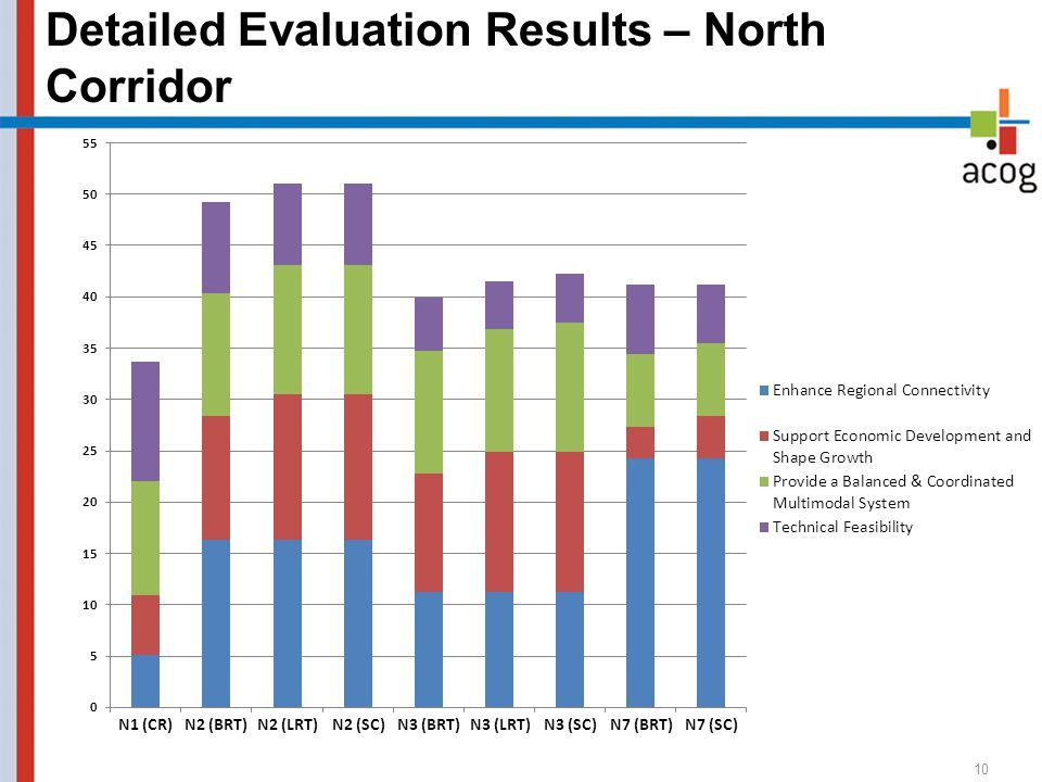 Detailed Evaluation Results – North Corridor 10 N1 (CR) N2 (BRT) N2 (LRT) N2 (SC) N3 (BRT)N3 (LRT) N3 (SC)N7 (BRT) N7 (SC)