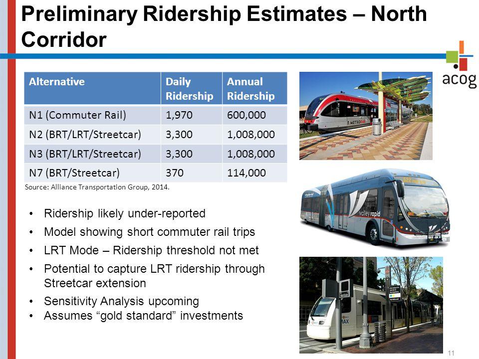 Preliminary Ridership Estimates – North Corridor AlternativeDaily Ridership Annual Ridership N1 (Commuter Rail)1,970600,000 N2 (BRT/LRT/Streetcar)3,3001,008,000 N3 (BRT/LRT/Streetcar)3,3001,008,000 N7 (BRT/Streetcar)370114,000 11 Source: Alliance Transportation Group, 2014.